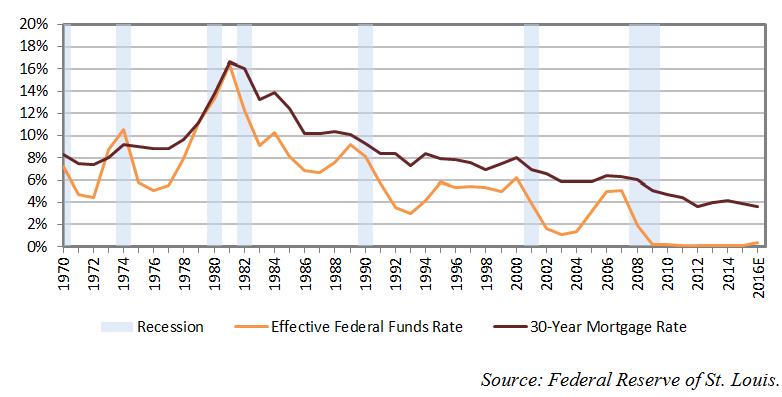 Fed-Fund